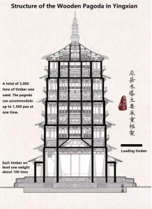Pagoda Structure
